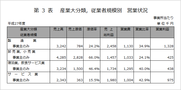 出典:総務省統計局「平成27年個人企業経済調査結果」の「産業大分類,従業者規模別営業状況」を加工して作成