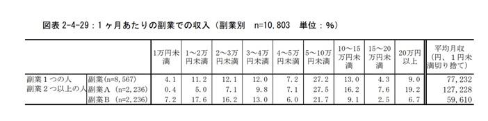会社が副業を禁止するなら、日本のためにもーーー副業者の就労に関する調査_スクリーンショット_r