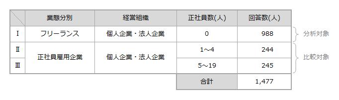 日本政策金融公庫「フリーランスの実態に関する調査」の簡単なまとめ_表-事業規模・業態分別と回答数