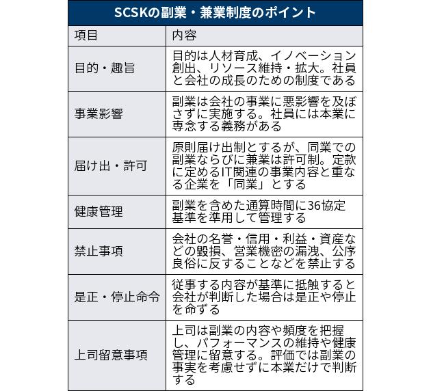 働き方改革の副業解禁で何が起こるのか?ーーー表_SCSKの副業・兼業制度のポイント_出典-日本経済新聞-電子版