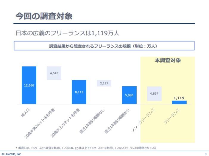 【ランサーズ】フリーランス実態調査2018年版1